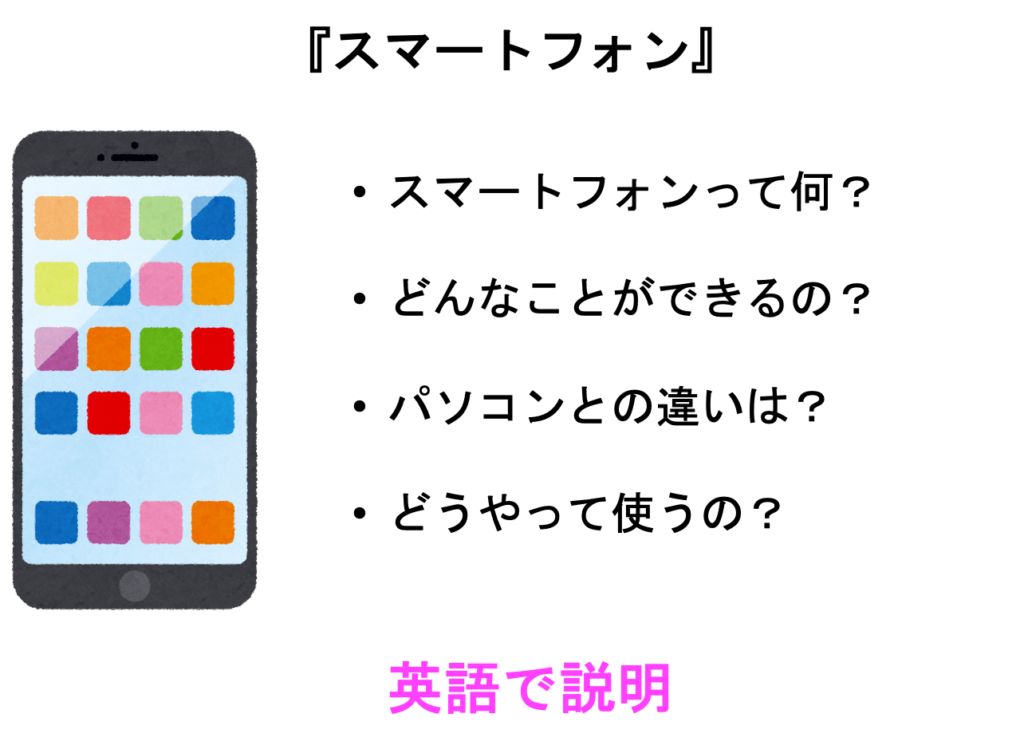 スピーキングの内容 たとえば、スマートフォンについて英語で説明